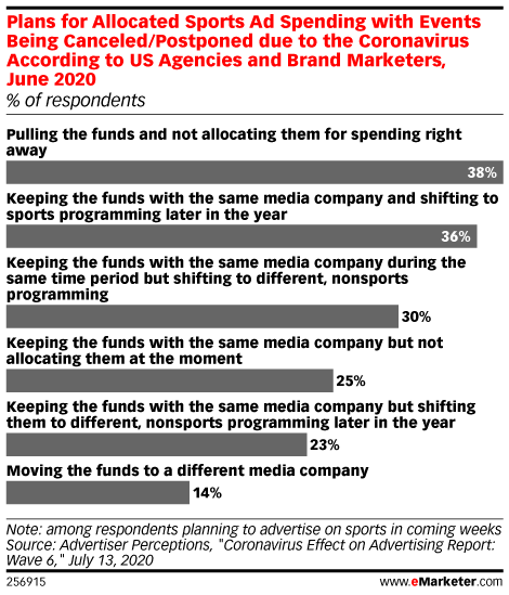 Plans for Allocated Sports Ad Spending with Events Being Canceled/Postponed due to the Coronavirus According to US Agencies and Brand Marketers, June 2020 (% of respondents)