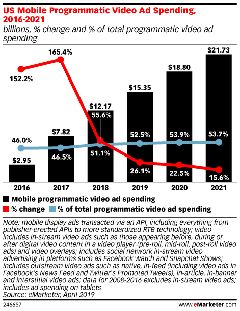 US Mobile Programmatic Video Ad Spending, 2016-2021 (billions, % change and % of total programmatic video ad spending)