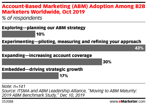 Account-Based Marketing (ABM) Adoption Among B2B Marketers Worldwide, Oct 2019 (% of respondents)