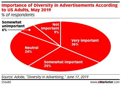 Importance of Diversity in Advertisements According to US Adults, May 2019 (% of respondents)