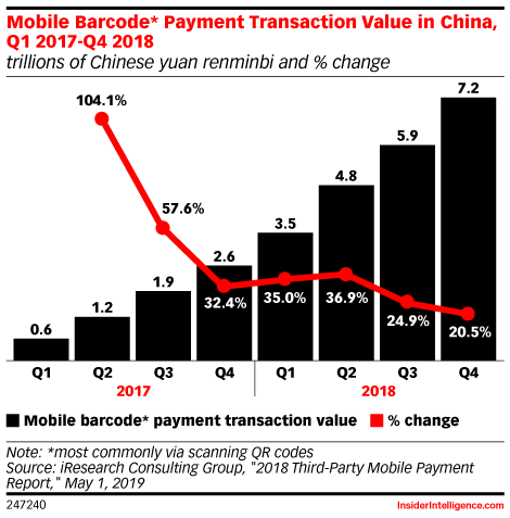 Mobile Barcode* Payment Transaction Value in China, Q1 2017-Q4 2018 (trillions of Chinese yuan renminbi and % change)