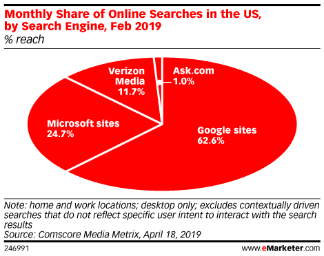 Monthly Share of Online Searches in the US, by Search Engine, Feb 2019 (% reach)