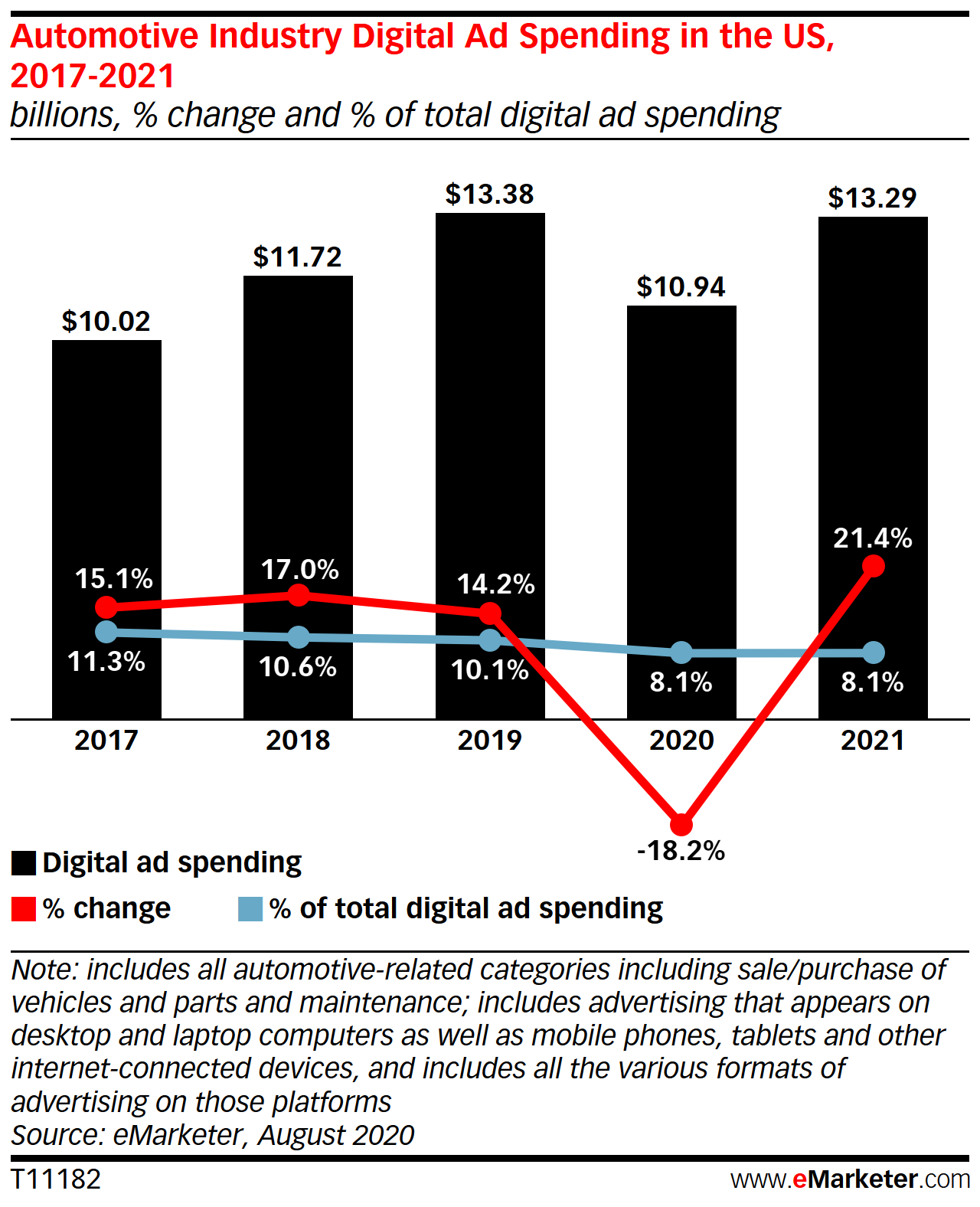 Automotive Industry Digital Ad Spending in the US, 2017-2021 (billions, % change, and % of total digital ad spending)