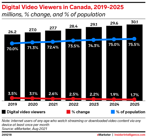 Digital Video Viewers in Canada, 2019-2025 (millions, % change, and % of population)