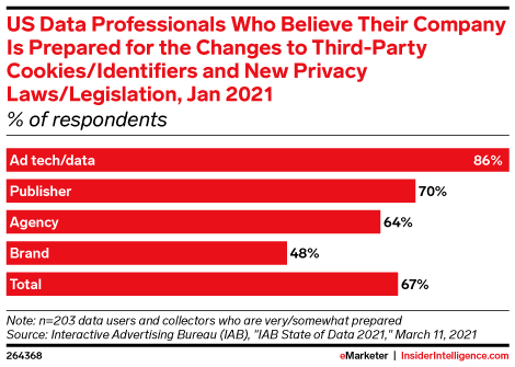 US Data Professionals Who Believe Their Company Is Prepared for the Changes to Third-Party Cookies/Identifiers and New Privacy Laws/Legislation, Jan 2021 (% of respondents)