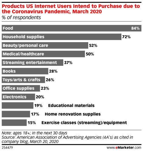 Products US Internet Users Intend to Purchase due to the Coronavirus Pandemic, March 2020 (% of respondents)