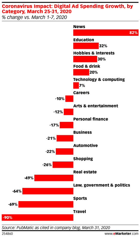 Coronavirus Impact: Digital Ad Spending Growth, by Category, March 25-31, 2020 (% change vs. March 1-7, 2020)