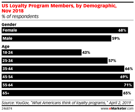US Loyalty Program Members, by Demographic, Nov 2018 (% of respondents in each group)