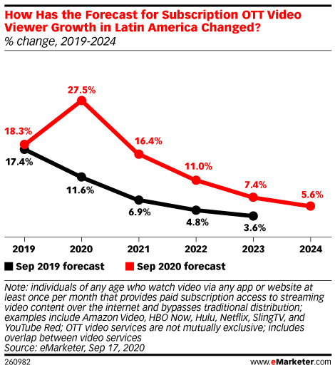 How Has the Forecast for Subscription OTT Video Viewer Growth in Latin America Changed? (% change, 2019-2024)