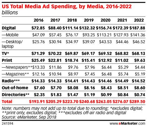 US Total Media Ad Spending, by Media, 2016-2022 (billions)