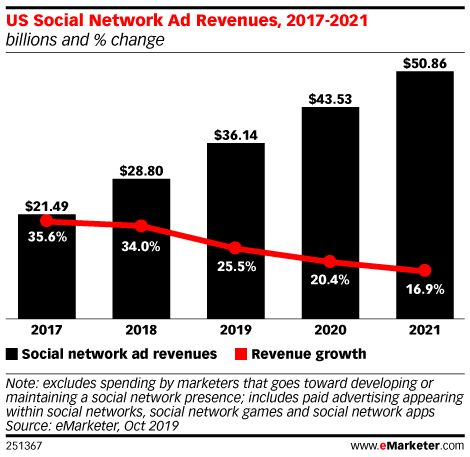 US Social Network Ad Revenues, 2017-2021 (billions and % change)