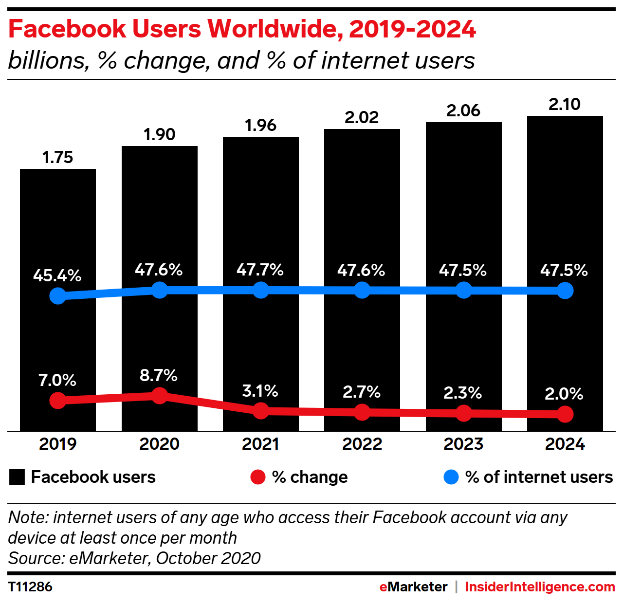 Facebook Users Worldwide, 2019-2024 (billions, % change, and % of internet users)