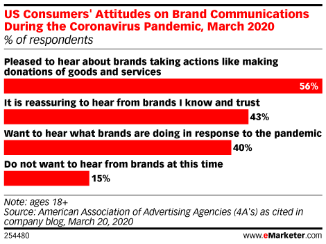 US Consumers' Attitudes on Brand Communications During the Coronavirus Pandemic, March 2020 (% of respondents)