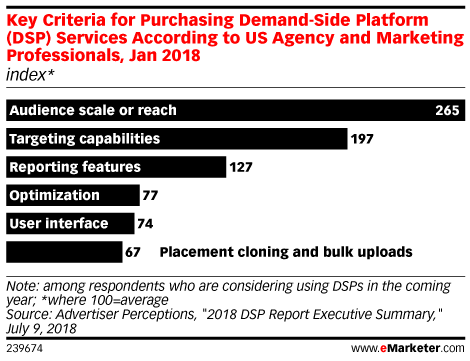 Key Criteria for Purchasing Demand-Side Platform (DSP) Services According to US Agency and Marketing Professionals, Jan 2018 (index*)