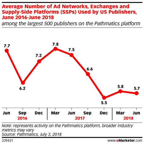 Average Number of Ad Networks, Exchanges and Supply-Side Platforms (SSPs) Used by US Publishers, June 2016-June 2018 (among the largest 500 publishers on the Pathmatics platform)