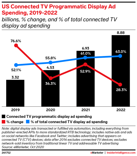 US Connected TV Programmatic Display Ad Spending, 2019-2022 (billions, % change, and % of total connected TV display ad spending)