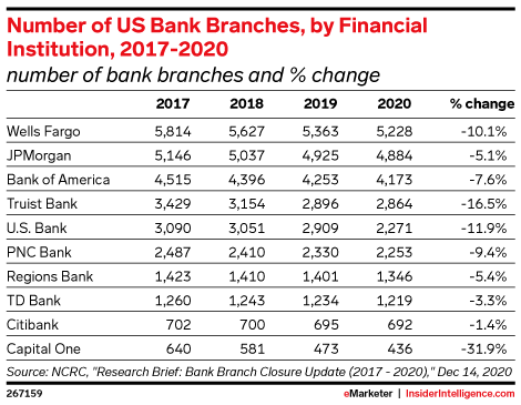 Number of US Bank Branches, by Financial Institution, 2017-2020 (number of bank branches and % change)