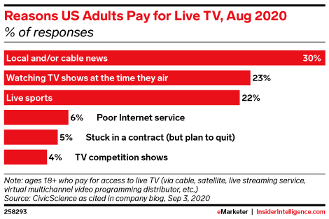 Reasons US Adults Pay for Live TV, Aug 2020 (% of responses)