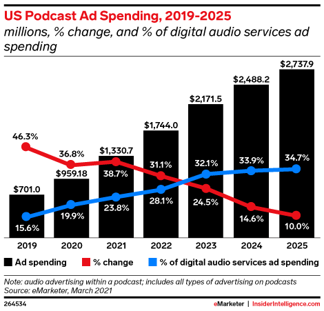 US Podcast Ad Spending, 2019-2025 (millions, % change, and % of digital audio services ad spending)