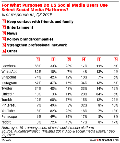 For What Purposes Do US Social Media Users Use Select Social Media Platforms? (% of respondents, Q3 2019)