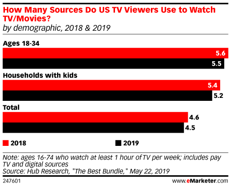 How Many Sources Do US TV Viewers Use to Watch TV/Movies? (by demographic, 2018 & 2019)
