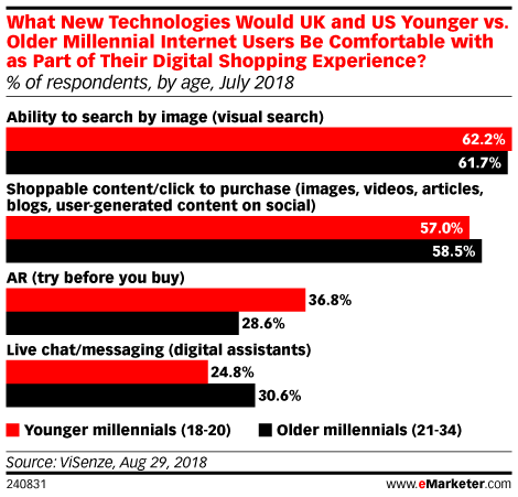 What New Technologies Would UK and US Younger vs. Older Millennial Internet Users Be Comfortable with as Part of Their Digital Shopping Experience? (% of respondents, by age, July 2018)