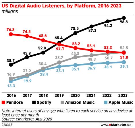 US Digital Audio Listeners, by Platform, 2016-2023 (millions)