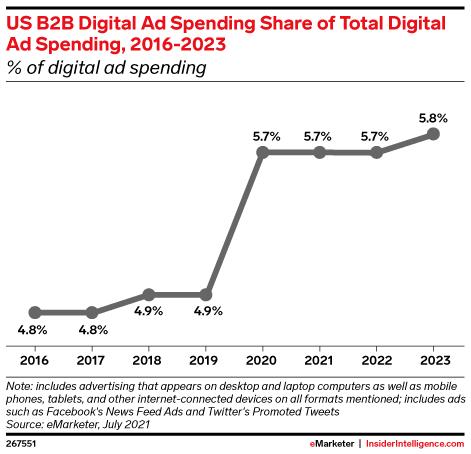 US B2B Digital Ad Spending Share of Total Digital Ad Spending, 2016-2023 (% of digital ad spending)