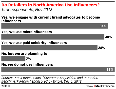 Do Retailers in North America Use Influencers? (% of respondents, Nov 2018)
