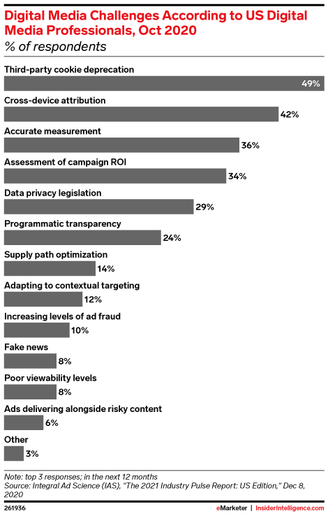 Digital Media Challenges According to US Digital Media Professionals, Oct 2020 (% of respondents)