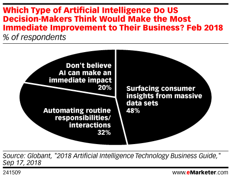 Which Type of Artificial Intelligence Do US Decision-Makers Think Would Make the Most Immediate Improvement to Their Business? Feb 2018 (% of respondents)