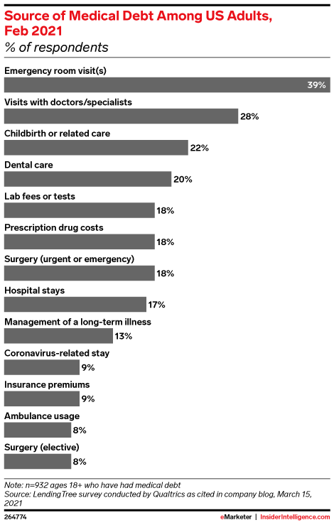 Source of Medical Debt Among US Adults, Feb 2021 (% of respondents)