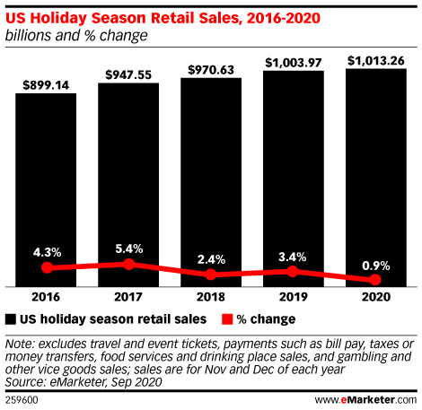 US Holiday Season Retail Sales, 2016-2020 (billions and % change)