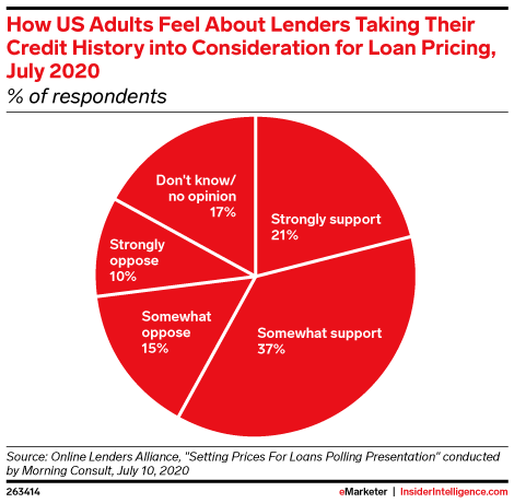 How US Adults Feel About Lenders Taking Their Credit History into Consideration for Loan Pricing, July 2020 (% of respondents)