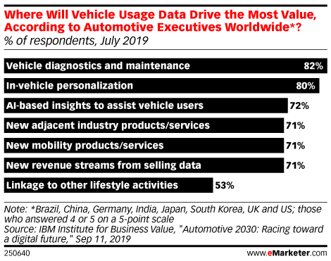 Where Will Vehicle Usage Data Drive the Most Value, According to Automotive Executives Worldwide*? (% of respondents, July 2019)