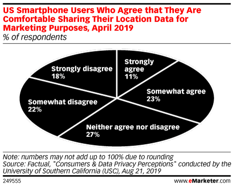 US Smartphone Users Who Agree that They Are Comfortable Sharing Their Location Data for Marketing Purposes, April 2019 (% of respondents)