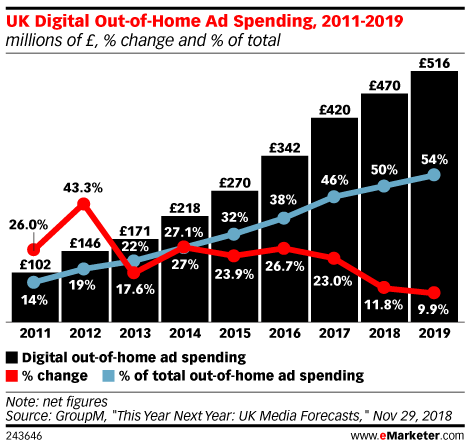 UK Digital Out-of-Home Ad Spending, 2011-2019 (millions of £, % change and % of total)