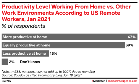 Productivity Level Working From Home vs. Other Work Environments According to US Remote Workers, Jan 2021 (% of respondents)