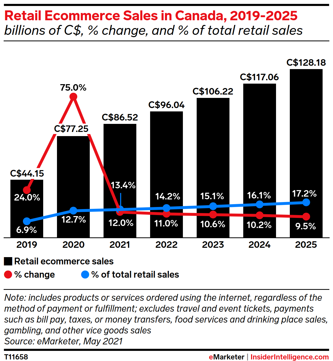 Retail Ecommerce Sales in Canada, 2019-2025 (billions of C$, % change, and % of total retail sales)
