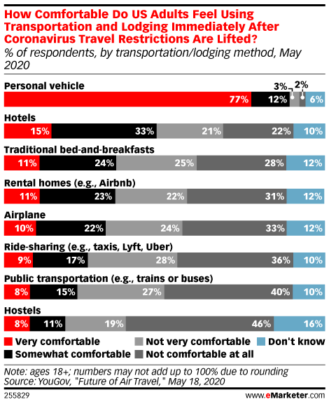 How Comfortable Do US Adults Feel Using Transportation and Lodging Immediately After Coronavirus Travel Restrictions Are Lifted? (% of respondents, by transportation/lodging method, May 2020)