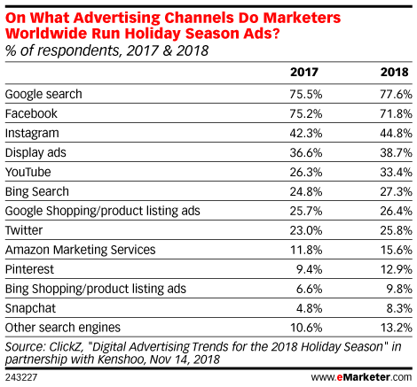 On What Advertising Channels Do Marketers Worldwide Run Holiday Season Ads? (% of respondents, 2017 & 2018)