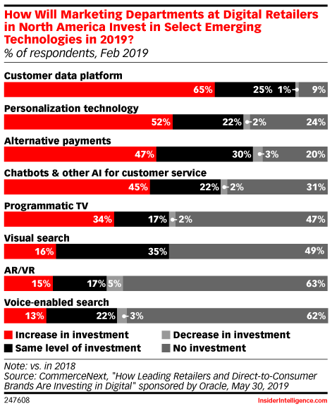 How Will Marketing Departments at Digital Retailers in North America Invest in Select Emerging Technologies in 2019? (% of respondents, Feb 2019)