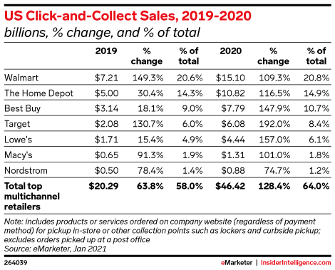 US Click-and-Collect Sales, 2019-2020 (billions, % change, and % of total)