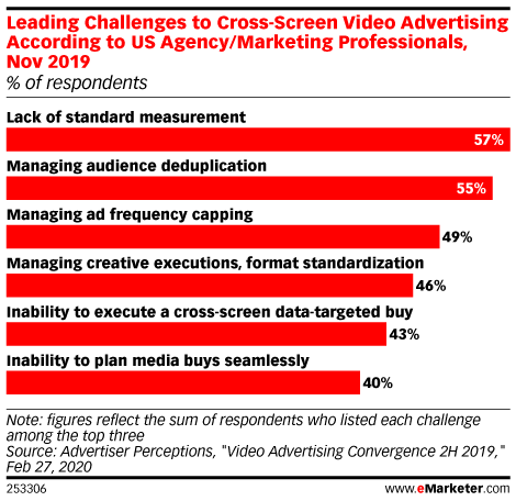 Leading Challenges to Cross-Screen Video Advertising According to US Agency/Marketing Professionals, Nov 2019 (% of respondents)