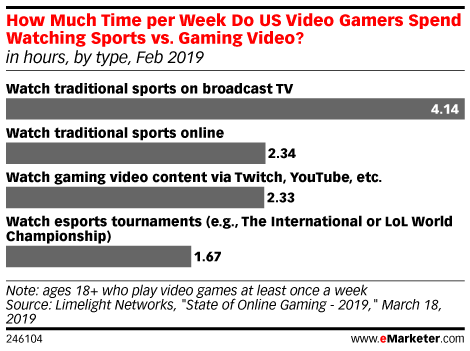 How Much Time per Week Do US Video Gamers Spend Watching Sports vs. Gaming Video? (in hours, by type, Feb 2019)