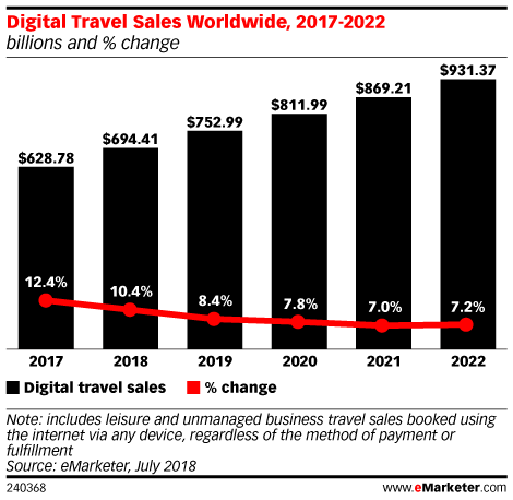 Digital Travel Sales Worldwide, 2017-2022 (billions and % change)