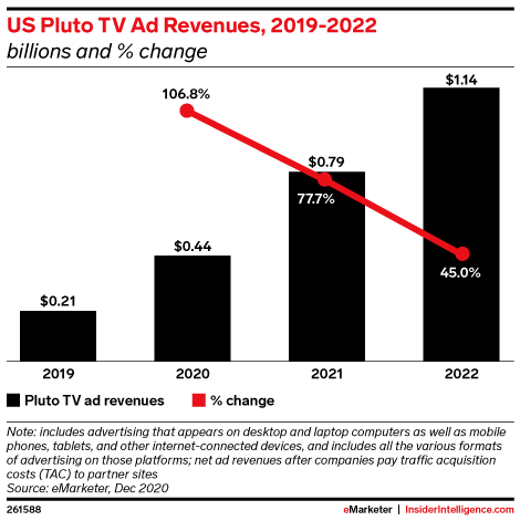 US Pluto TV Ad Revenues, 2019-2022 (billions and % change)