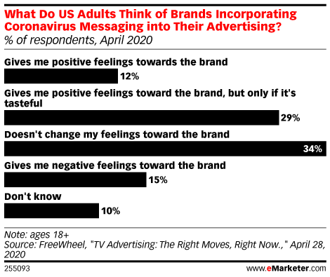 What Do US Adults Think of Brands Incorporating Coronavirus Messaging into Their Advertising? (% of respondents, April 2020)