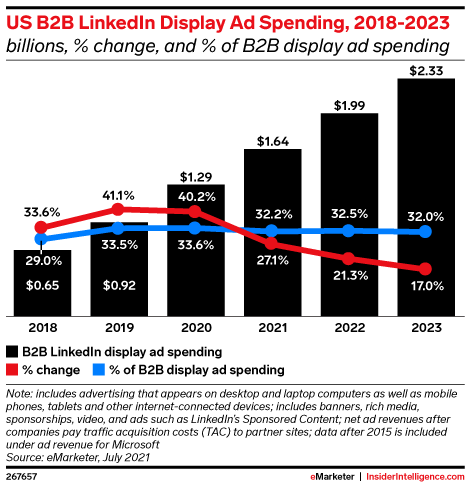 US B2B LinkedIn Display Ad Spending, 2018-2023 (billions, % change, and % of B2B display ad spending )