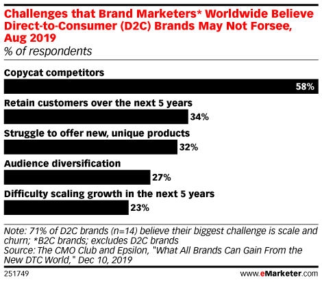Challenges that Brand Marketers* Worldwide Believe Direct-to-Consumer (D2C) Brands May Not Forsee, Aug 2019 (% of respondents)